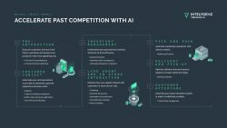 Accelerate past the competition with AI