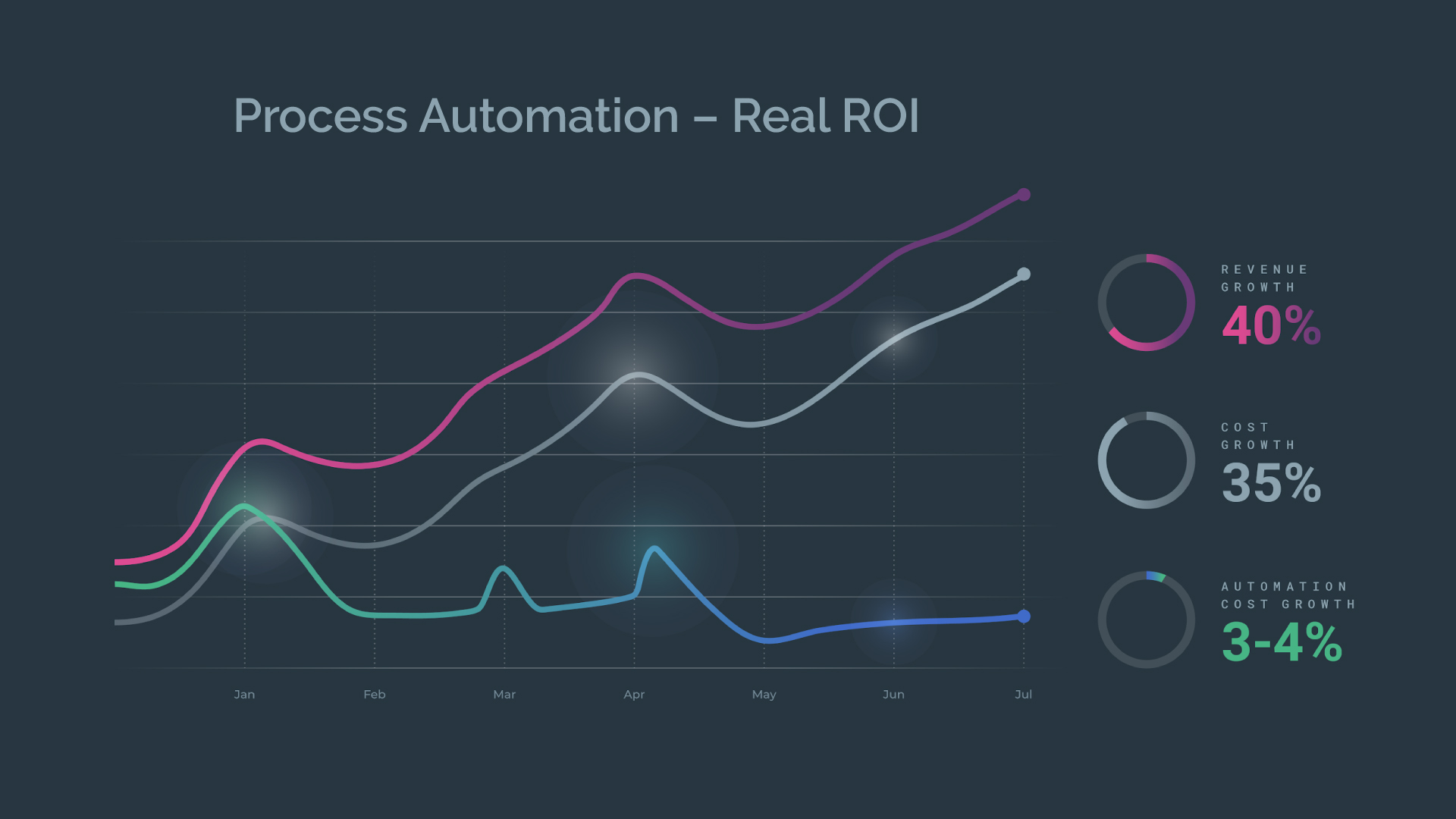 Calculate the ROI of your process automation projects